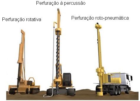 Você conhece os principais métodos de perfuração para captação de água subterrânea?
